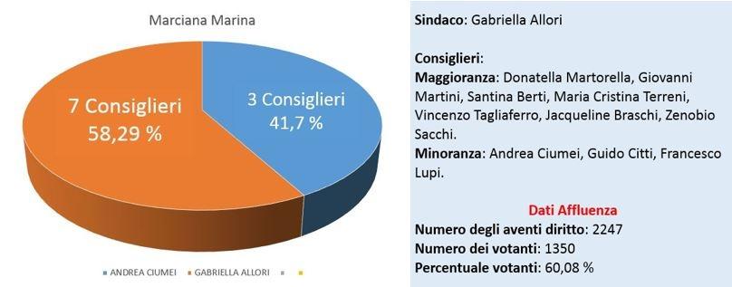 Tabella web Marciana Marina